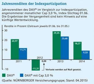 indexgebundene Rentenversicherung ohne Verlustrisiko