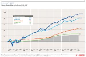 fondsgebundene Anlagen im langfristigen Vergleich