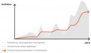 dynamisches Hybrid steigende Garantie